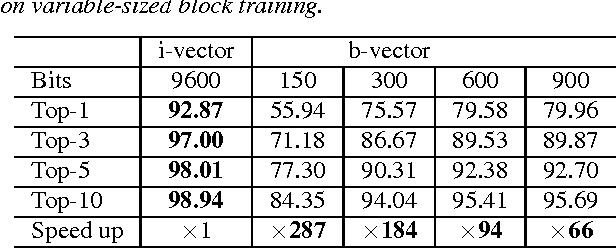 Figure 4 for Binary Speaker Embedding