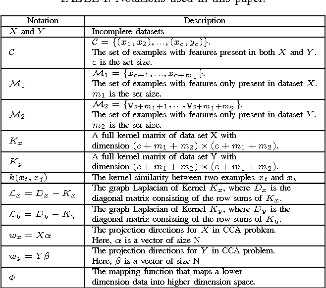 Figure 4 for Clustering on Multiple Incomplete Datasets via Collective Kernel Learning