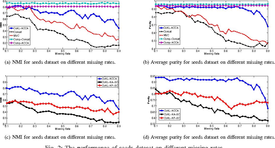 Figure 2 for Clustering on Multiple Incomplete Datasets via Collective Kernel Learning