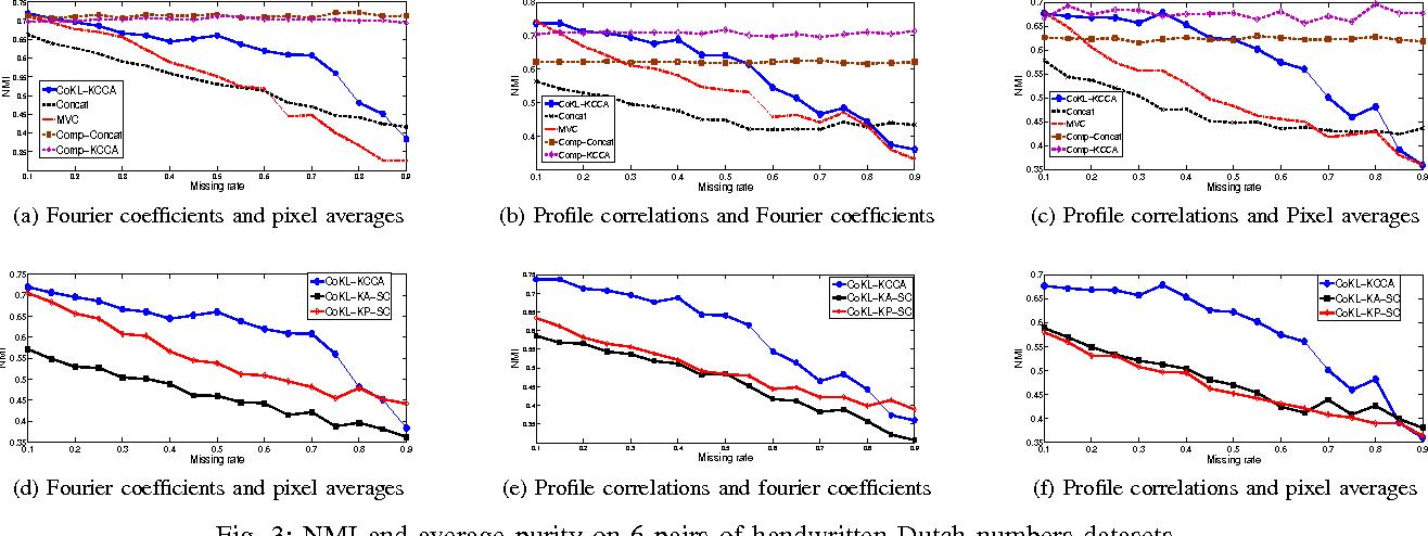 Figure 3 for Clustering on Multiple Incomplete Datasets via Collective Kernel Learning