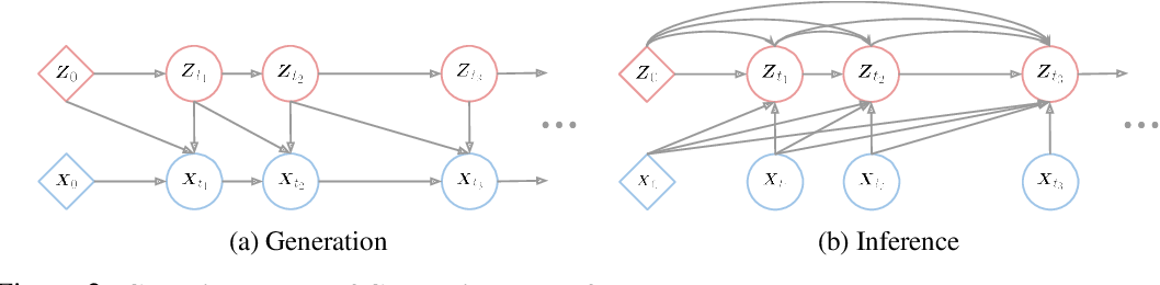 Figure 3 for Continuous Latent Process Flows