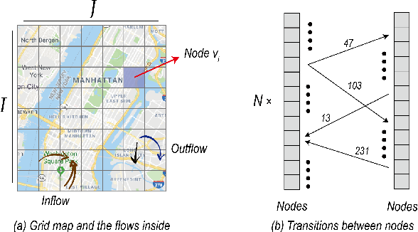 Figure 1 for Spatial-Temporal Self-Attention Network for Flow Prediction