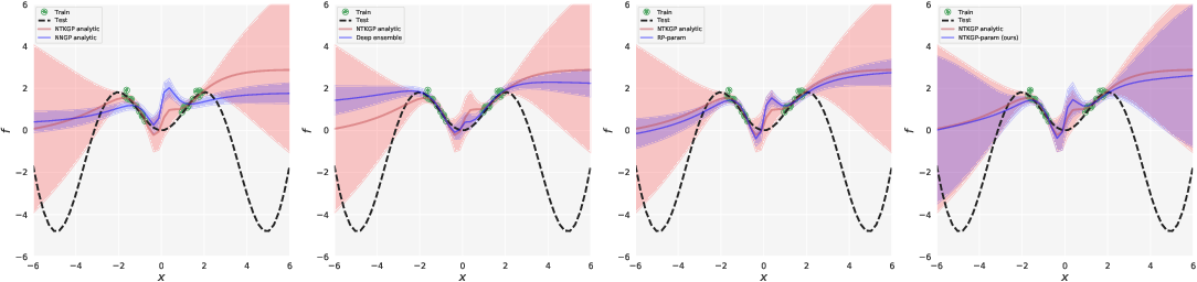 Figure 2 for Bayesian Deep Ensembles via the Neural Tangent Kernel