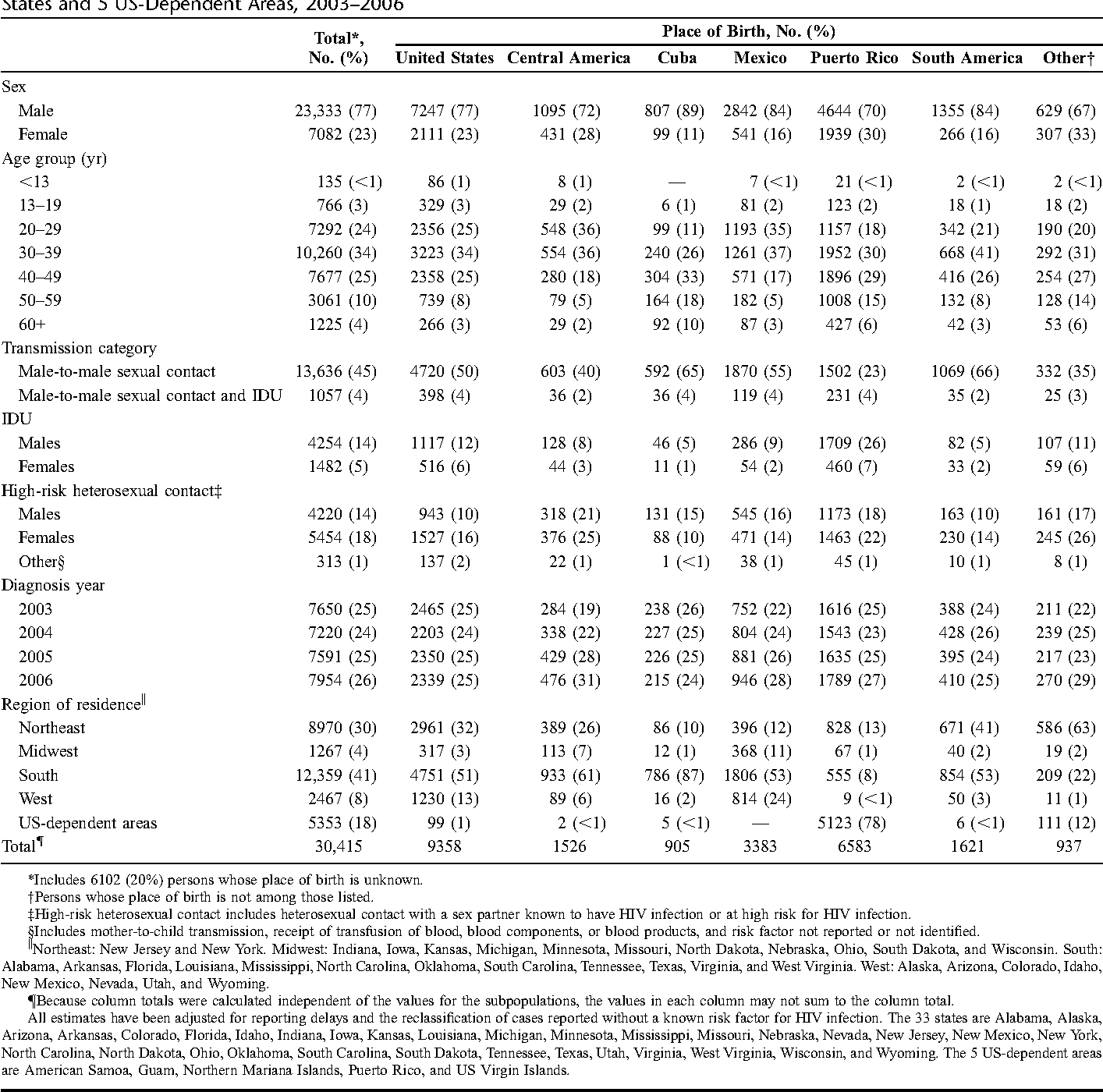 TABLE 1. Estimated Number and Percentage of Hispanics With HIV/AIDS, by Place of Birth and Selected Characteristics—33 States and 5 US-Dependent Areas, 2003–2006