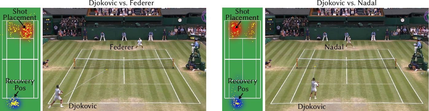 Figure 1 for Vid2Player: Controllable Video Sprites that Behave and Appear like Professional Tennis Players