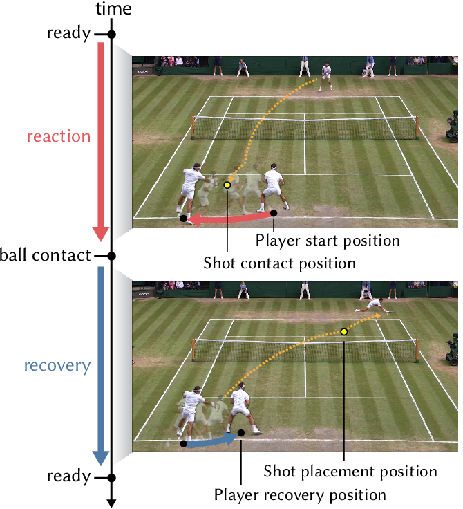 Figure 3 for Vid2Player: Controllable Video Sprites that Behave and Appear like Professional Tennis Players
