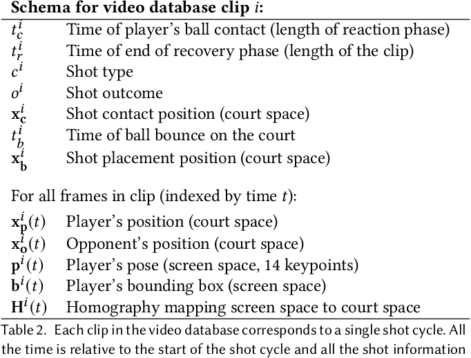 Figure 4 for Vid2Player: Controllable Video Sprites that Behave and Appear like Professional Tennis Players