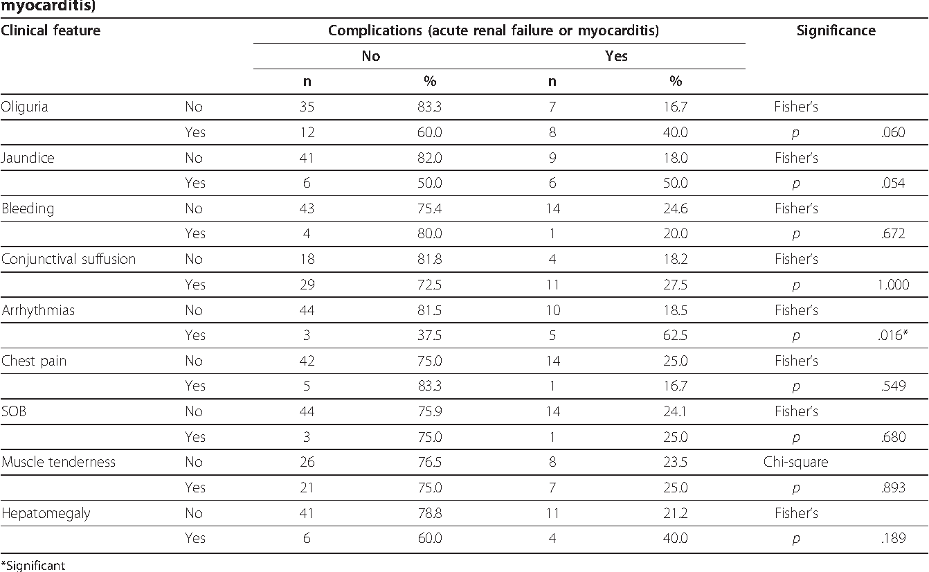 Table 1 Distribution of confirmed cases of leptospirosis by clinical features and complications (acute renal failure or myocarditis)