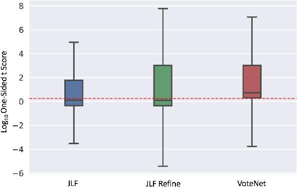 Figure 3 for VoteNet+ : An Improved Deep Learning Label Fusion Method for Multi-atlas Segmentation