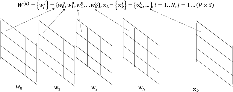 Figure 3 for Ternary Neural Networks with Fine-Grained Quantization