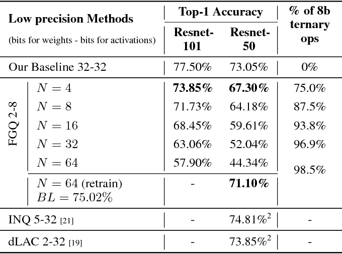 Figure 2 for Ternary Neural Networks with Fine-Grained Quantization