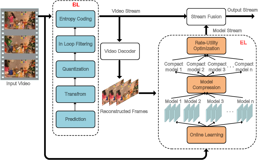 Figure 1 for Towards Modality Transferable Visual Information Representation with Optimal Model Compression