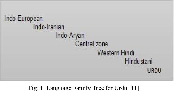 An efficient stop word elimination algorithm for Urdu language