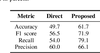 Figure 4 for How Will Your Tweet Be Received? Predicting the Sentiment Polarity of Tweet Replies