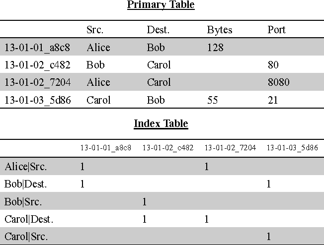 Figure 2 from Understanding query performance in Accumulo