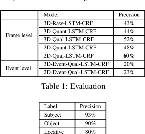 Figure 2 for Learning event representation: As sparse as possible, but not sparser