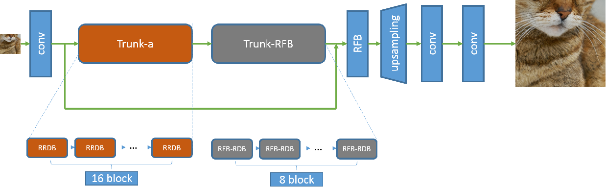 Figure 1 for Perceptual Extreme Super Resolution Network with Receptive Field Block