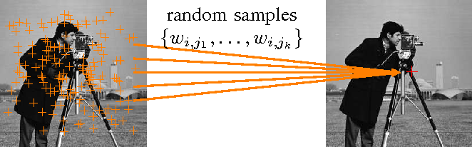 Figure 1 for Monte Carlo non local means: Random sampling for large-scale image filtering