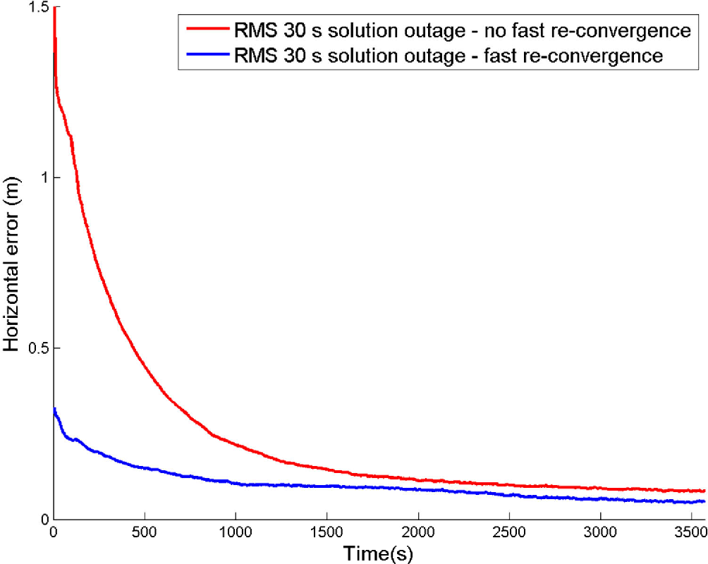 PDF] Kinematic Performance of NovAtel CORRECT with TerraStar