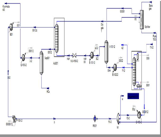 5 process flow diagram of khurmala gas dehydration plant