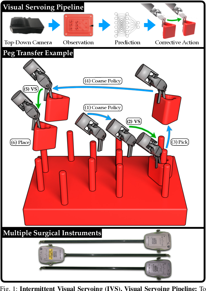 Figure 1 for Intermittent Visual Servoing: Efficiently Learning Policies Robust to Instrument Changes for High-precision Surgical Manipulation