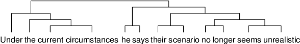 Figure 1 for Unsupervised Latent Tree Induction with Deep Inside-Outside Recursive Autoencoders