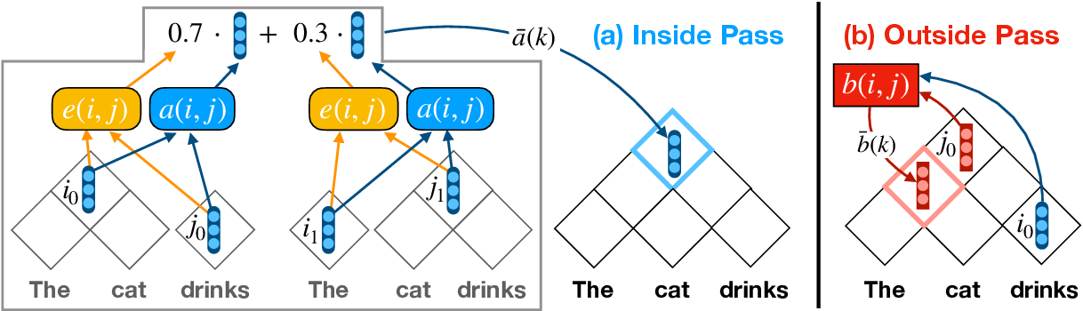 Figure 3 for Unsupervised Latent Tree Induction with Deep Inside-Outside Recursive Autoencoders