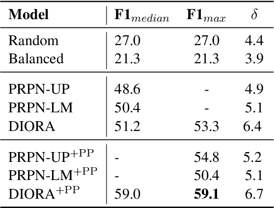 Figure 4 for Unsupervised Latent Tree Induction with Deep Inside-Outside Recursive Autoencoders