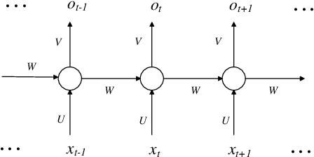 Figure 1 for Analyzing Recurrent Neural Network by Probabilistic Abstraction