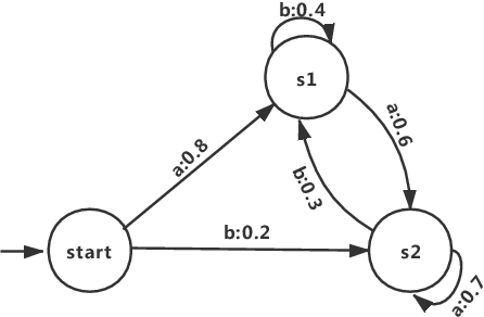 Figure 3 for Analyzing Recurrent Neural Network by Probabilistic Abstraction