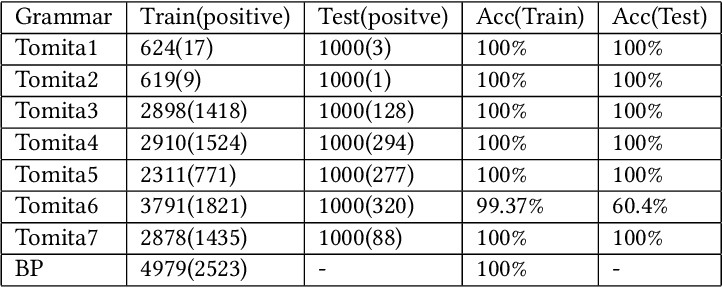 Figure 4 for Analyzing Recurrent Neural Network by Probabilistic Abstraction