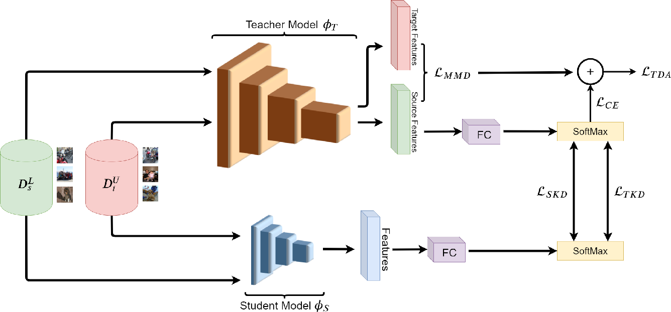 Figure 1 for Joint Progressive Knowledge Distillation and Unsupervised Domain Adaptation