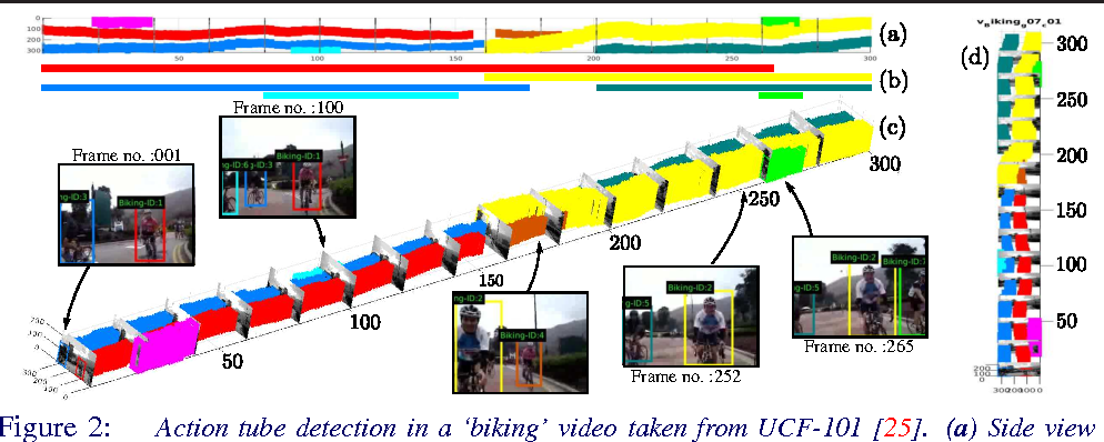 Figure 3 for Deep Learning for Detecting Multiple Space-Time Action Tubes in Videos
