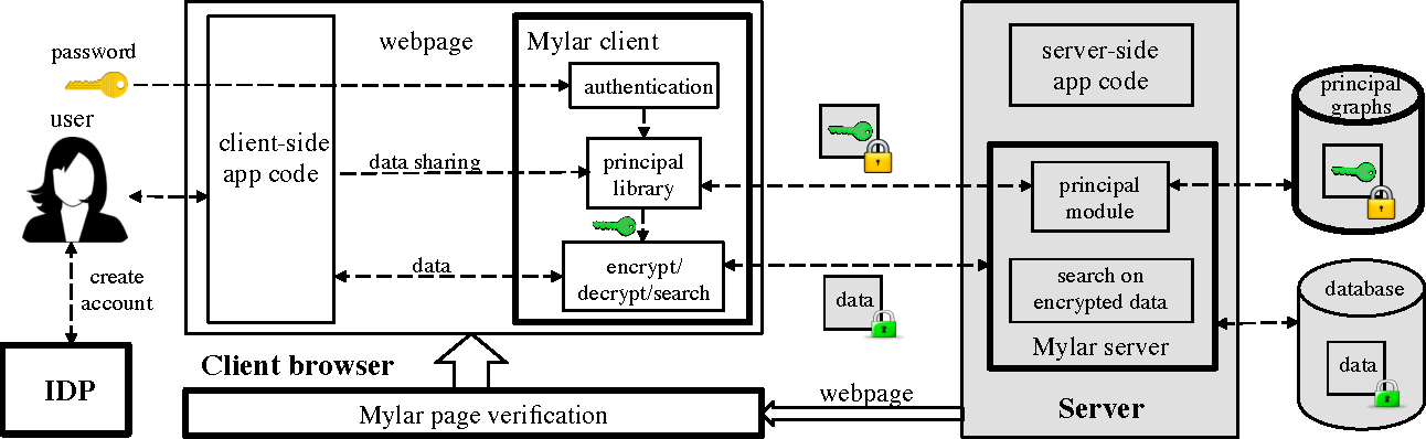 PDF] Building Web Applications on Top of Encrypted Data Using Mylar