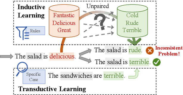 Figure 1 for Transductive Learning for Unsupervised Text Style Transfer