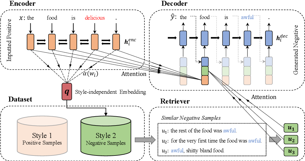 Figure 3 for Transductive Learning for Unsupervised Text Style Transfer