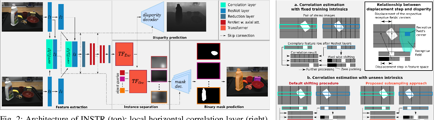 Figure 2 for Unknown Object Segmentation from Stereo Images