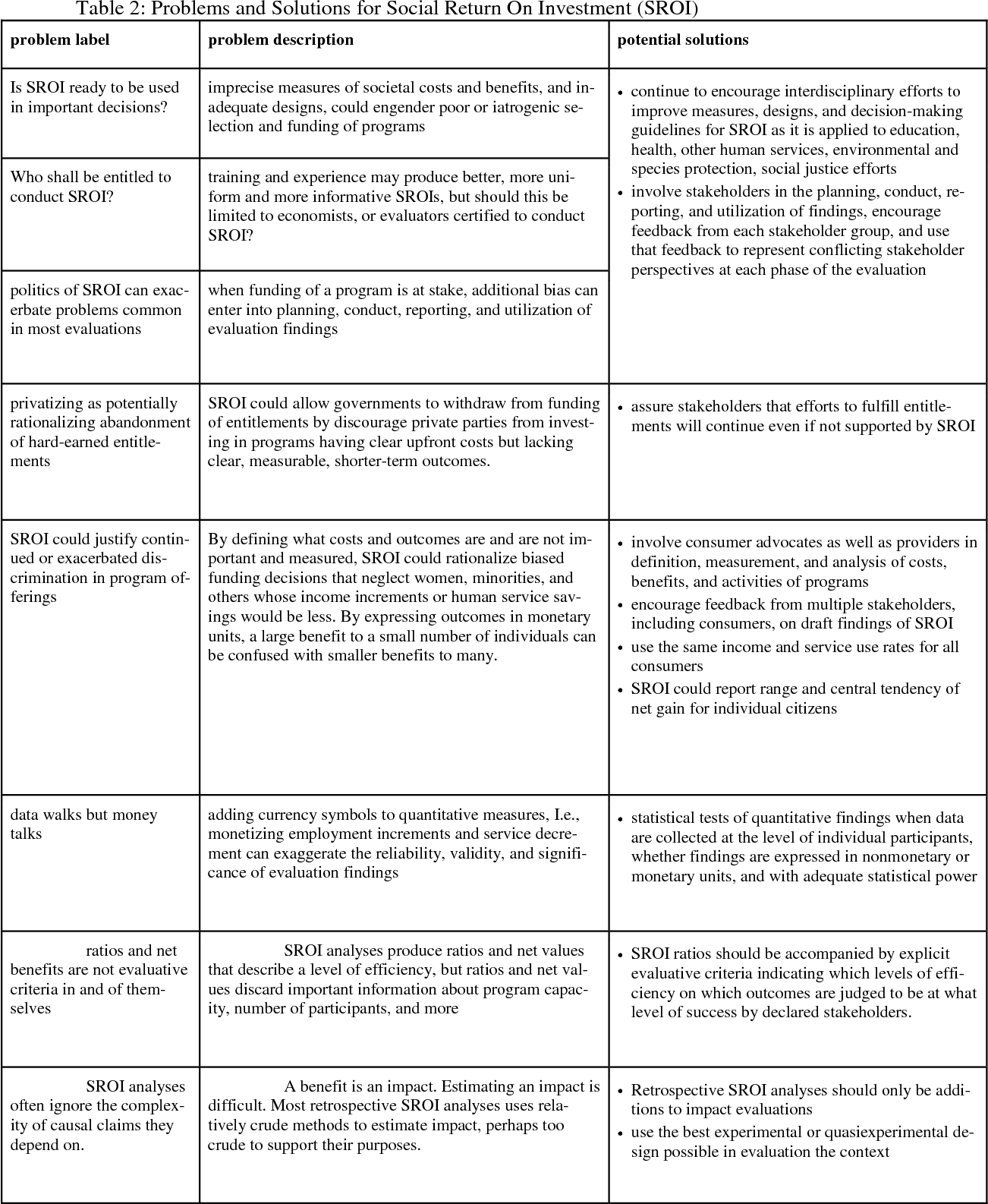 Table 2 Problems And Solutions For Social Return On Investment SROI