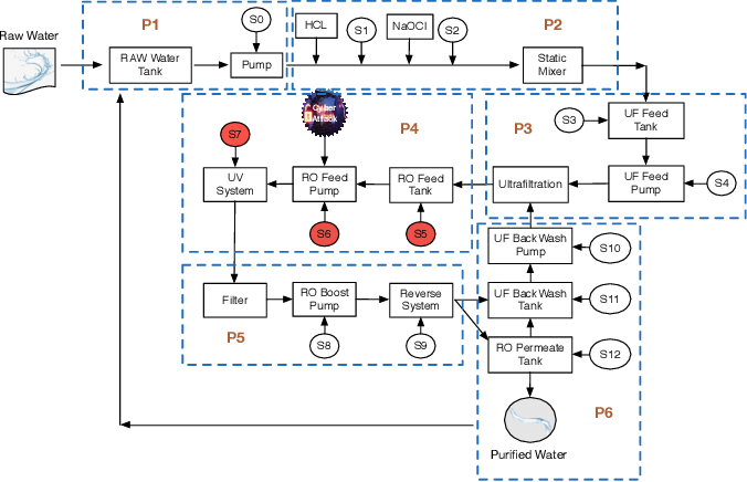 Figure 1 for Defending Water Treatment Networks: Exploiting Spatio-temporal Effects for Cyber Attack Detection