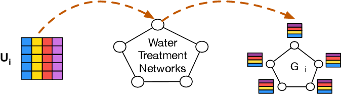 Figure 4 for Defending Water Treatment Networks: Exploiting Spatio-temporal Effects for Cyber Attack Detection