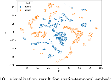 Figure 2 for Defending Water Treatment Networks: Exploiting Spatio-temporal Effects for Cyber Attack Detection