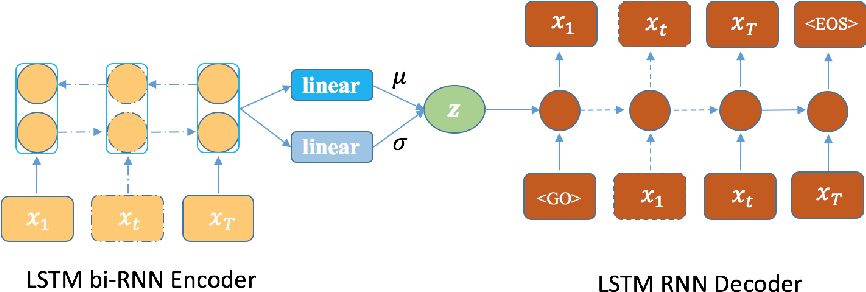 Figure 1 for mu-Forcing: Training Variational Recurrent Autoencoders for Text Generation