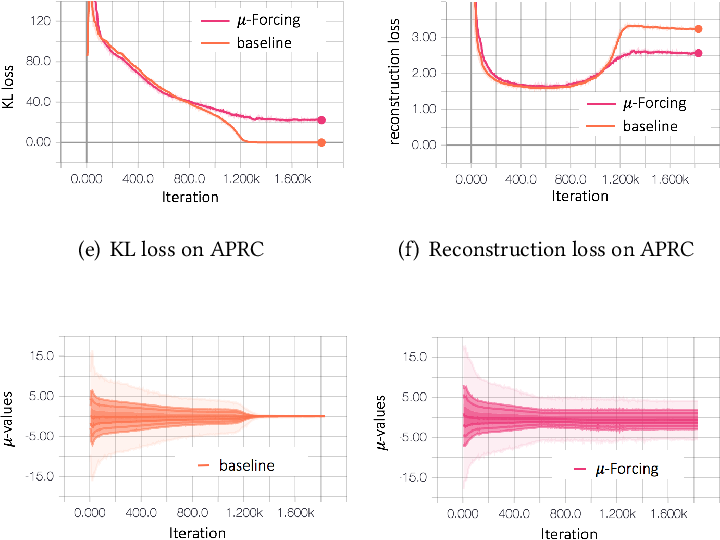 Figure 3 for mu-Forcing: Training Variational Recurrent Autoencoders for Text Generation