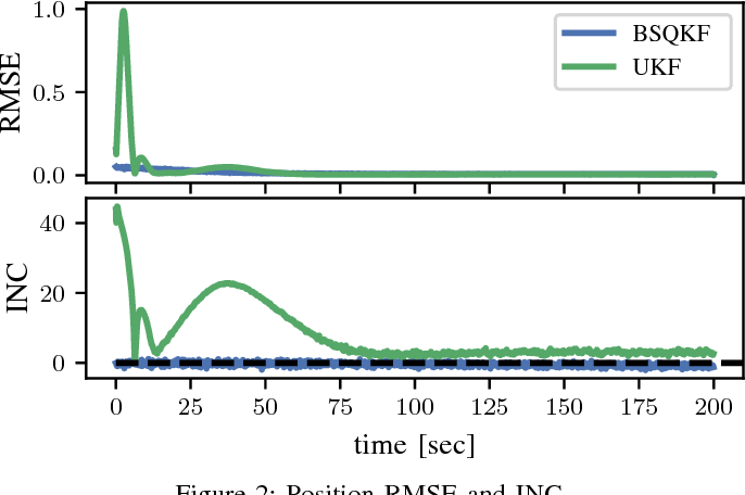 Figure 2 for Improved Calibration of Numerical Integration Error in Sigma-Point Filters