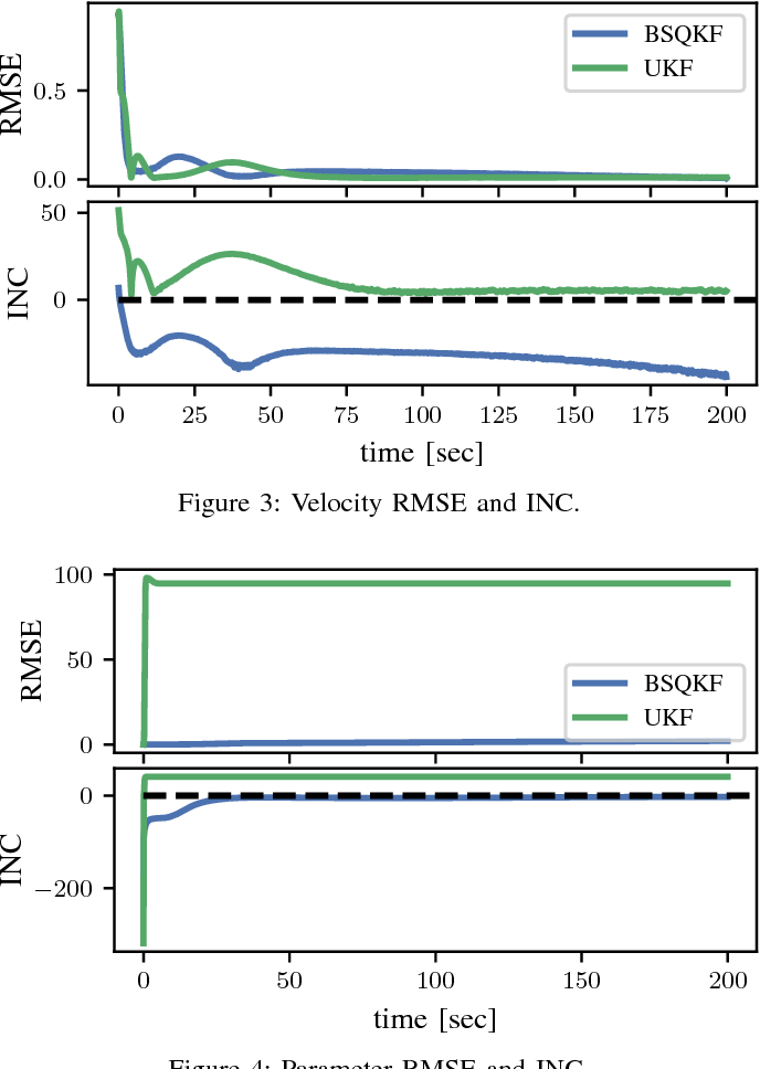 Figure 3 for Improved Calibration of Numerical Integration Error in Sigma-Point Filters