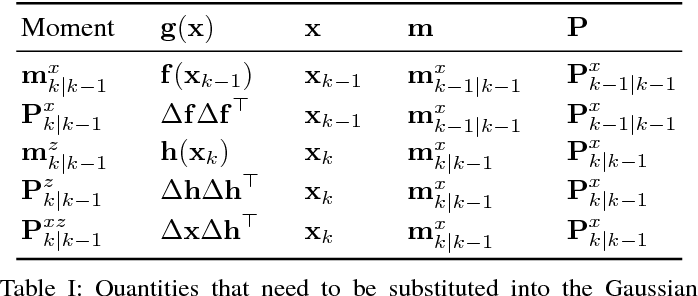 Figure 4 for Improved Calibration of Numerical Integration Error in Sigma-Point Filters