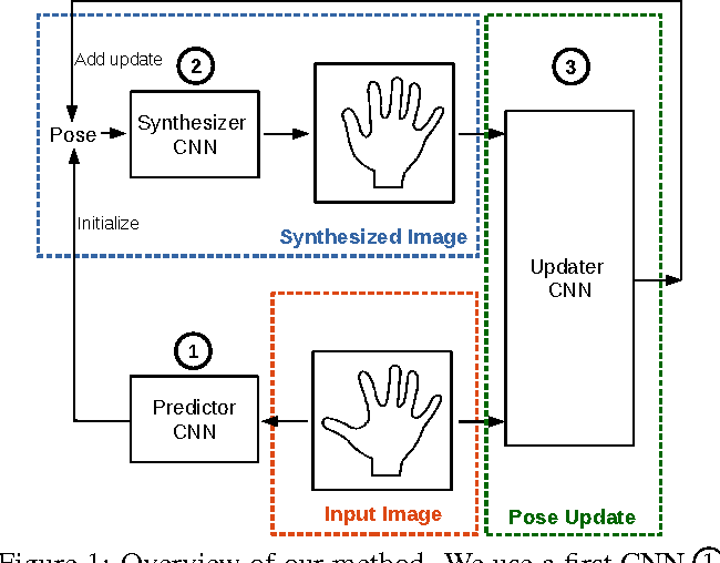 Figure 1 for Training a Feedback Loop for Hand Pose Estimation