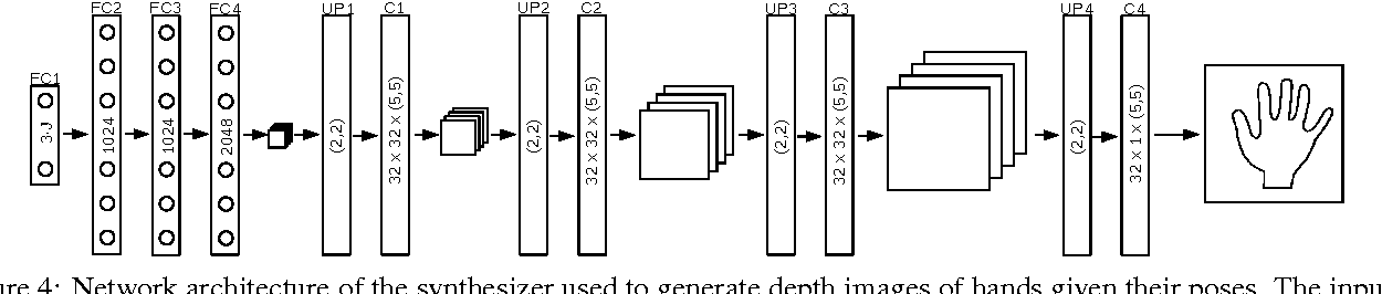 Figure 4 for Training a Feedback Loop for Hand Pose Estimation