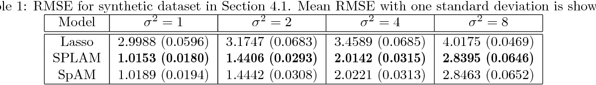 Figure 1 for Sparse Partially Linear Additive Models