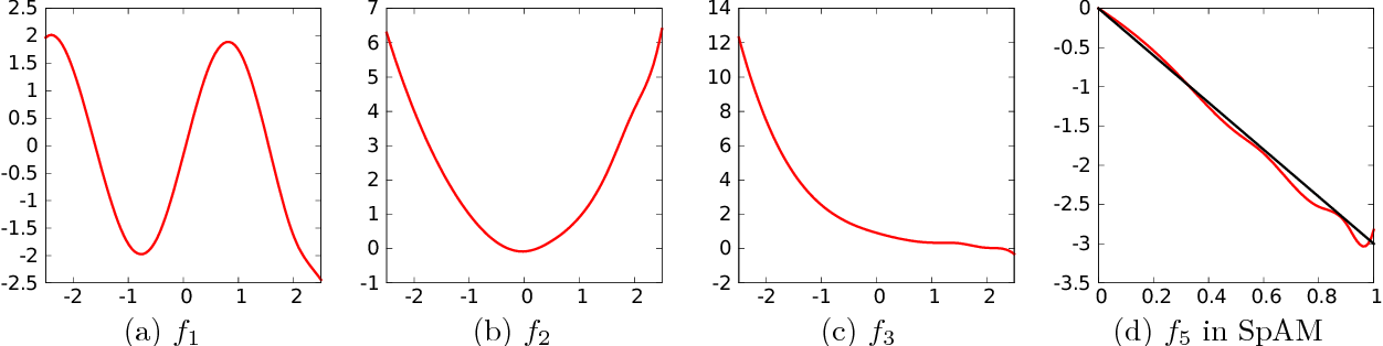 Figure 2 for Sparse Partially Linear Additive Models